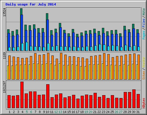 daily_usage_july201407