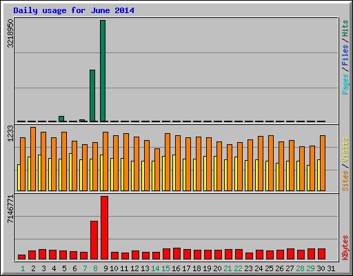 daily_usage_june201406
