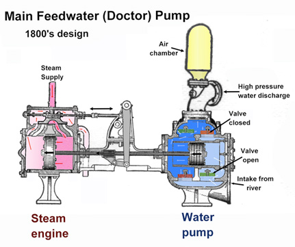 History of the Steam Engine – Large Steam Engine Diagram