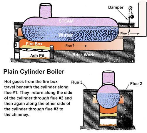 Steamboat Boiler Diagram - Schematics Wiring Diagrams •